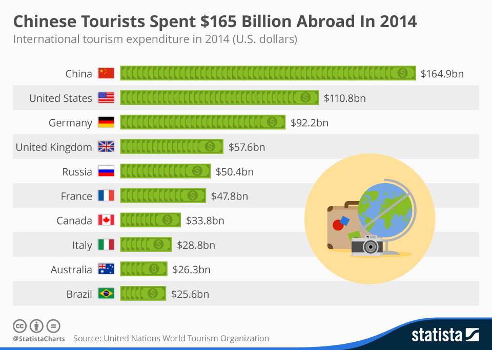 Statista-World-Travel-Spending