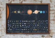 uzay yolculuğu tarihi