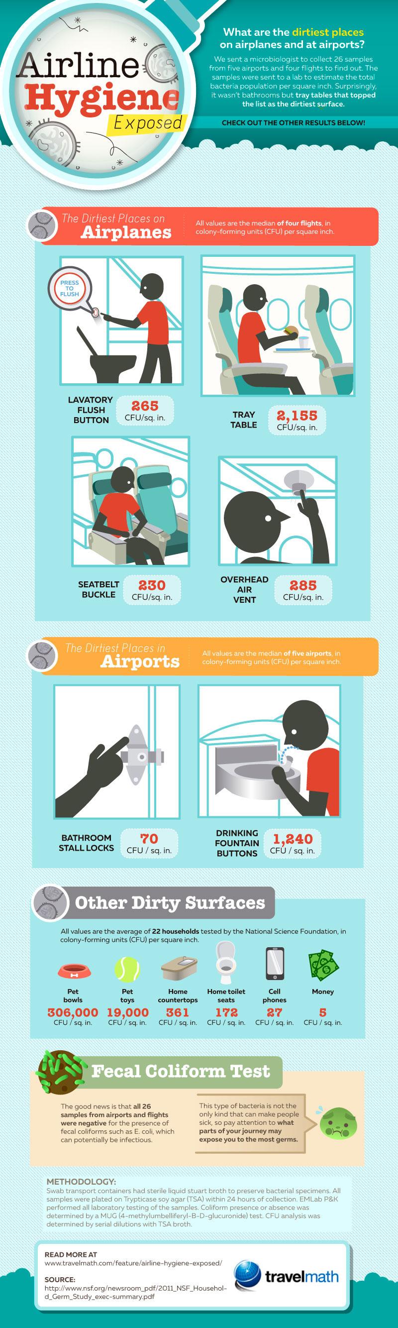 uçak tuvaleti bakteri virüs