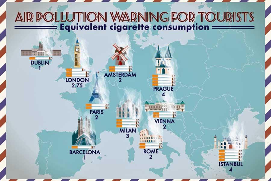 hava kirliliği avrupa